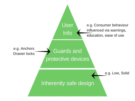 Product safety pyramid